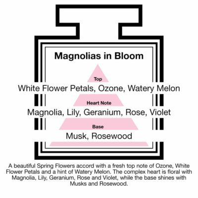 Fragrance Description Magnolias Bloom Ozone Melon Violet Rosewood