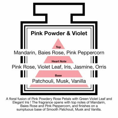 Fragrance Description Pink Powder Violet Rose Iris Orris